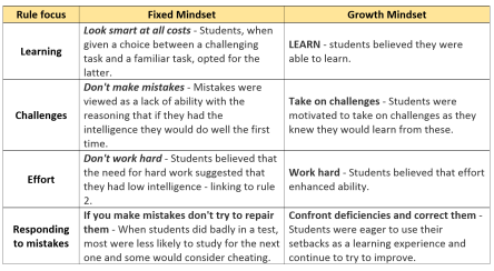 table of fixed vs growth learners