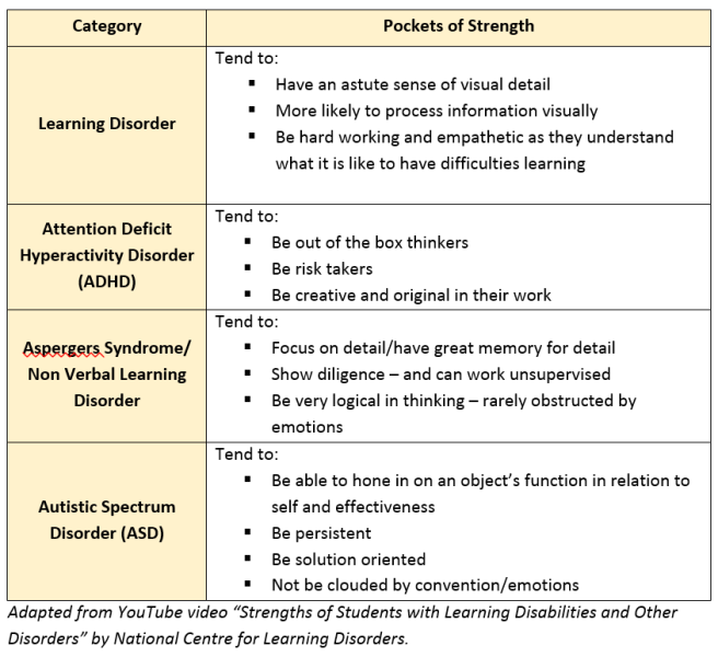 table of strengths of LD